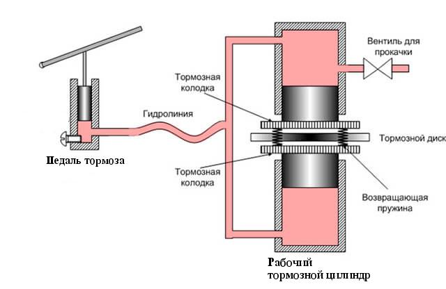 Схема тормозной системы 1