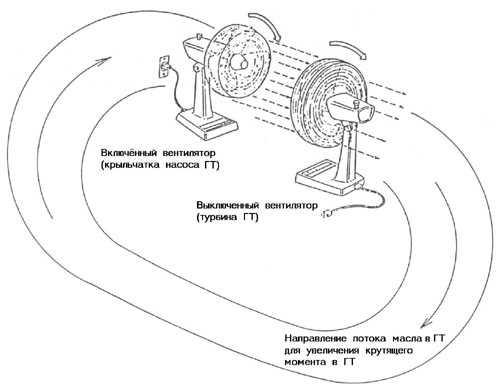 Вентиляторы как Гидротрансформатор